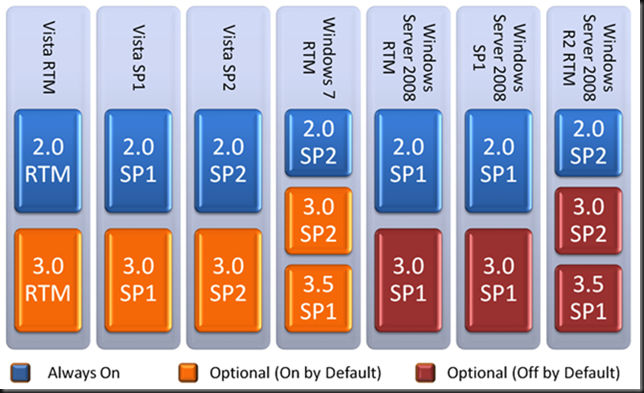 Net framework download 2 0 sp2 jour